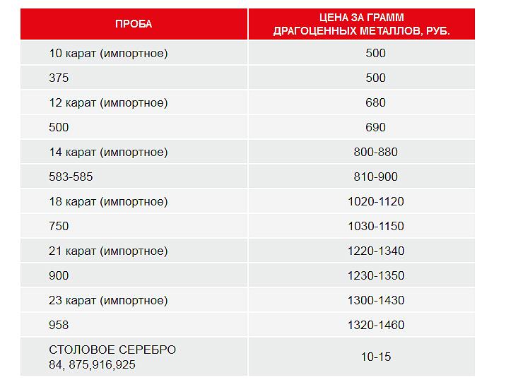 Скупка золота петропавловск-камчатский цена