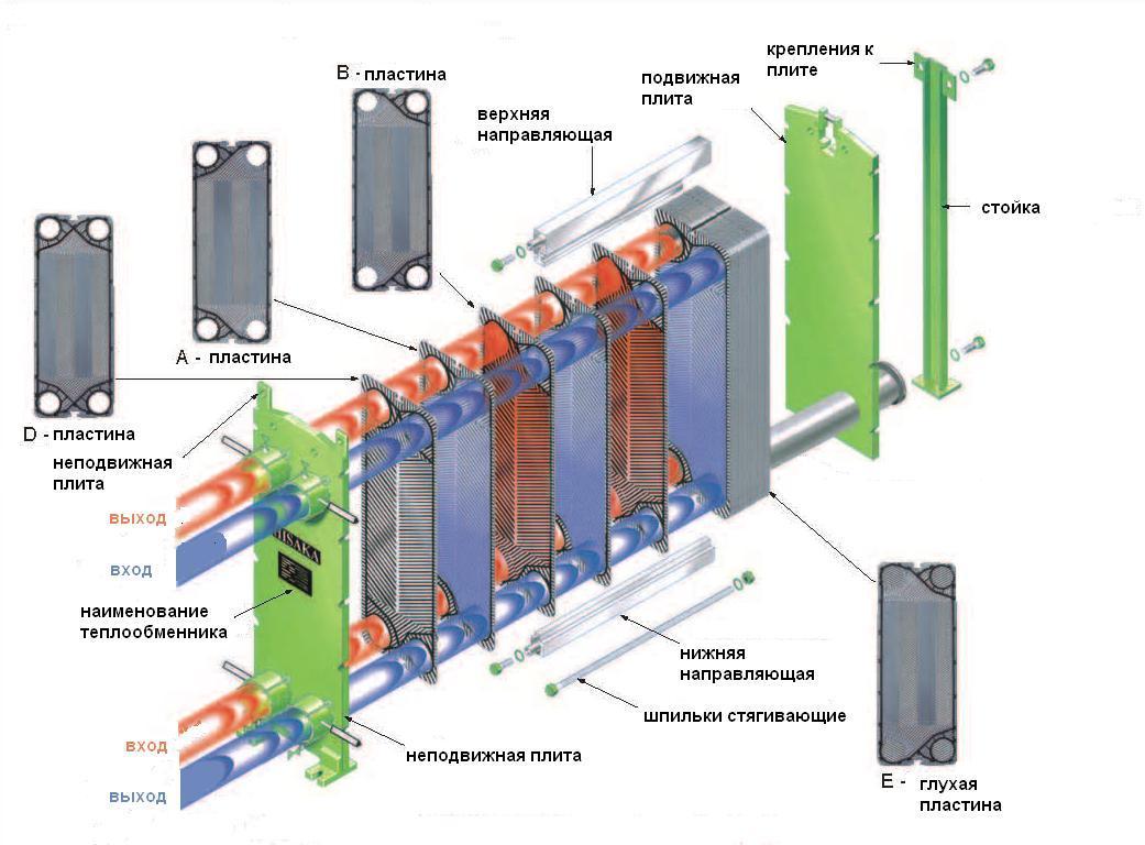 Теплообменник состоит из теплообменник пластинчатый втс клима цена